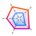 Actions-office-chart-polar-stacked icon